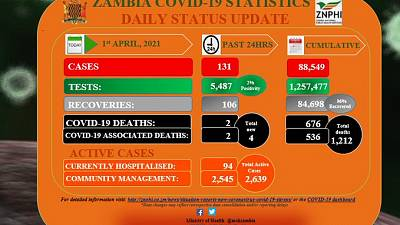 Coronavirus - Zambia: COVID-19 update (1 April 2021)
