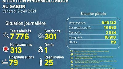Coronavirus - Gabon : Situation Épidémiologique au Gabon (2 avril 2021)