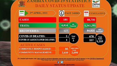 Coronavirus - Zambia: COVID-19 update (2 April 2021)