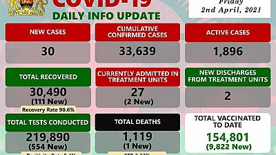 Coronavirus - Malawi: COVID-19 update (2 April 2021)