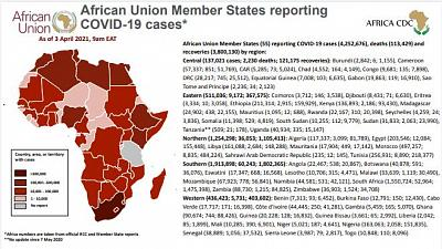 Coronavirus: African Union Member States reporting COVID-19 cases as of 3 April 2021, 9 am EAT