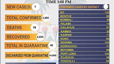 Coronavirus - Sierra Leone: COVID-19 update (4 April 2021)