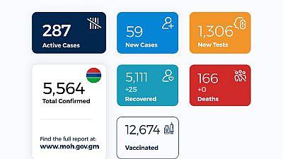 Coronavirus - Gambia: COVID-19 update (6 April 2021)