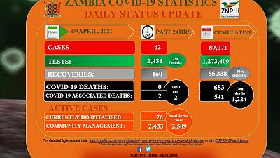 Coronavirus - Zambia: COVID-19 update (6 April 2021)