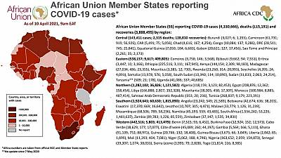 Coronavirus: African Union Member States reporting COVID-19 cases as of 10 April 2021, 9 am EAT