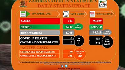 Coronavirus - Zambia: COVID-19 update (11 April 2021)