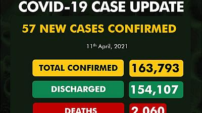 Coronavirus - Nigeria: COVID-19 update (11 April 2021)