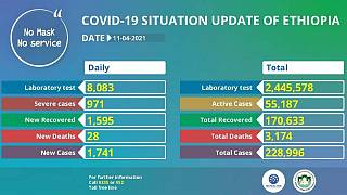 Coronavirus - Ethiopia: COVID-19 update (11 April 2021)
