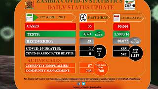 Coronavirus - Zambia: COVID-19 update (12 April 2021)