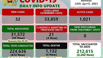Coronavirus - Malawi: COVID-19 update (12 April 2021)