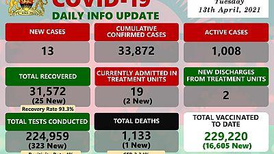 Coronavirus - Malawi: COVID-19 update (13 April 2021)