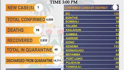 Coronavirus - Sierra Leone: COVID-19 update (13 April 2021)