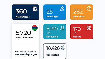 Coronavirus - Gambia: COVID-19 update (16 April 2021)