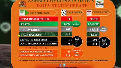 Coronavirus - Zambia: COVID-19 update (18 April 2021)