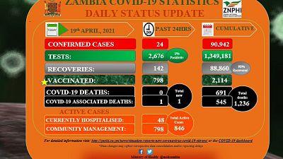 Coronavirus - Zambia: COVID-19 update (19 April 2021)