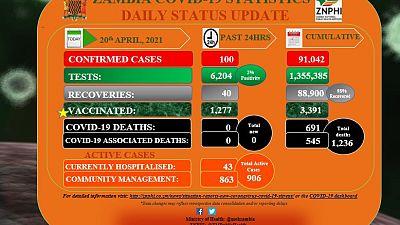 Coronavirus - Zambia: COVID-19 update (20 April 2021)