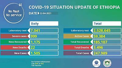 Coronavirus - Ethiopia: COVID-19 update (22 April 2021)