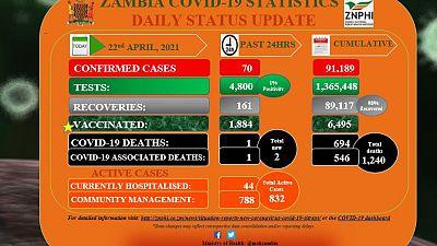 Coronavirus - Zambia: COVID-19 update (22 April 2021)
