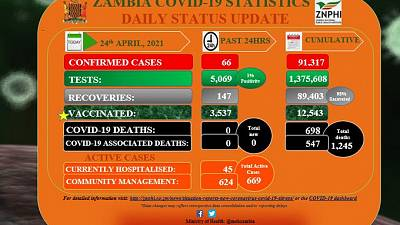 Coronavirus - Zambia: COVID-19 update (24 April 2021)