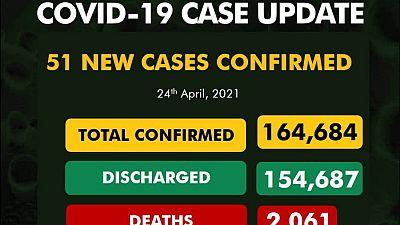 Coronavirus - Nigeria: COVID-19 update (24 April 2021)