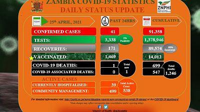 Coronavirus - Zambia: COVID-19 update (25 April 2021)