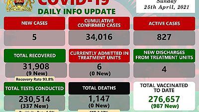 Coronavirus - Malawi: COVID-19 update (25 April 2021)
