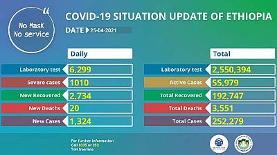 Coronavirus - Ethiopia: COVID-19 update (25 April 2021)