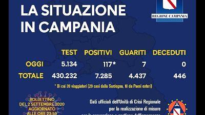 29 casi da Sardegna e 10 da estero. Zero decessi, 7 guariti