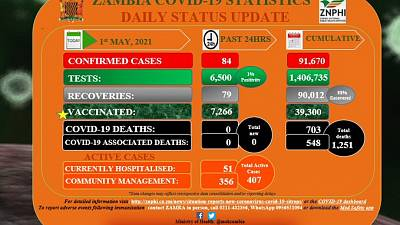 Coronavirus - Zambia: COVID-19 update (1 May 2021)