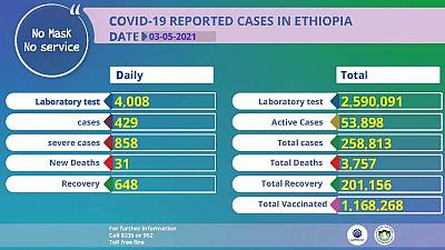 Coronavirus - Ethiopia: COVID-19 reported cases in Ethiopia (3 May 2021)