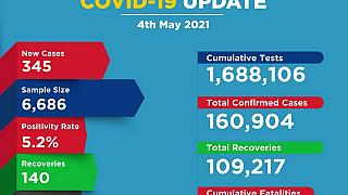 Coronavirus - Kenya: COVID-19 update (4 May 2021)