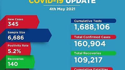 Coronavirus - Kenya: COVID-19 update (4 May 2021)