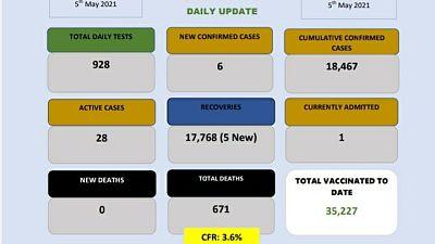 Coronavirus - Eswatini: COVID-19 daily update (5 May 2021)