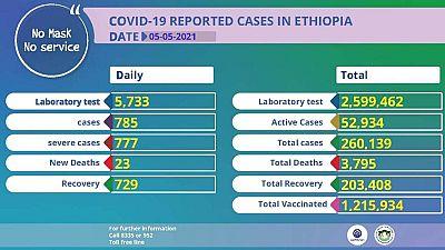 Coronavirus - Ethiopia: COVID-19 reported cases in Ethiopia (5 May 2021)