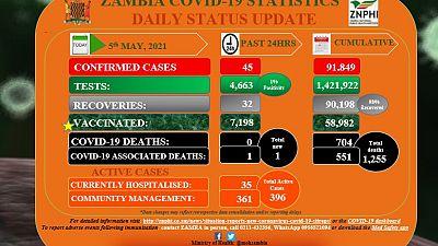 Coronavirus - Zambia COVID-19 statistics daily status update (5 May 2021)
