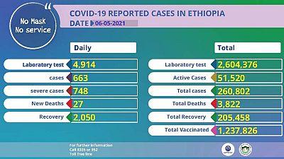 Coronavirus - Ethiopia: COVID-19 reported cases in Ethiopia (6 May 2021)