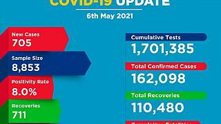Coronavirus - Kenya: COVID-19 update (6 May 2021)