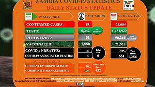 Coronavirus - Zambia COVID-19 statistics daily status update (7 May 2021)