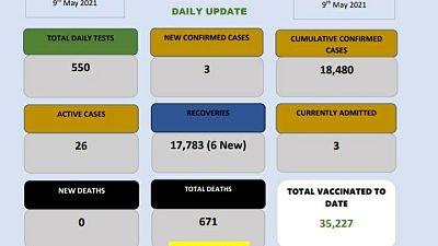 Coronavirus - Eswatini: COVID-19 daily update (9 May 2021)