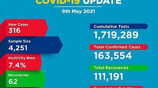 Coronavirus - Kenya: COVID-19 update (9 May 2021)