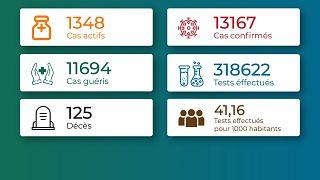 Coronavirus - Togo : Chiffres mis à jour le 10 mai 2021