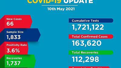 Coronavirus - Kenya: COVID-19 update (10 May 2021)