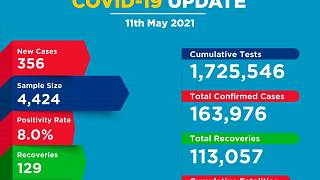 Coronavirus - Kenya: COVID-19 update (11 May 2021)