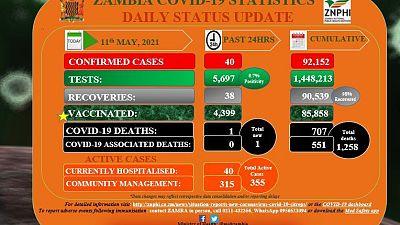 Coronavirus - Zambia COVID-19 statistics daily status update (11 May 2021)