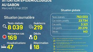 Coronavirus - Gabon : Situation Épidémiologique au Gabon (12 mai 2021)