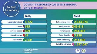 Coronavirus - Ethiopia: COVID-19 reported cases in Ethiopia (12 May 2021)