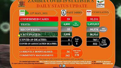 Coronavirus - Zambia COVID-19 statistics daily status update (12 May 2021)