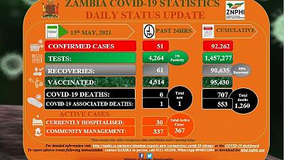 Coronavirus - Zambia COVID-19 statistics daily status update (13 May 2021)