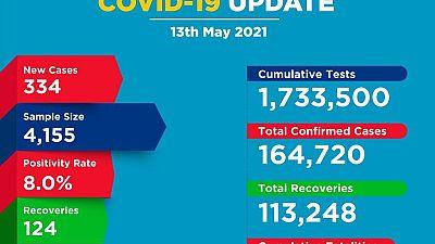 Coronavirus - Kenya: COVID-19 update (13 May 2021)