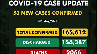 Coronavirus - Nigeria: COVID-19 case update (13 May 2021)